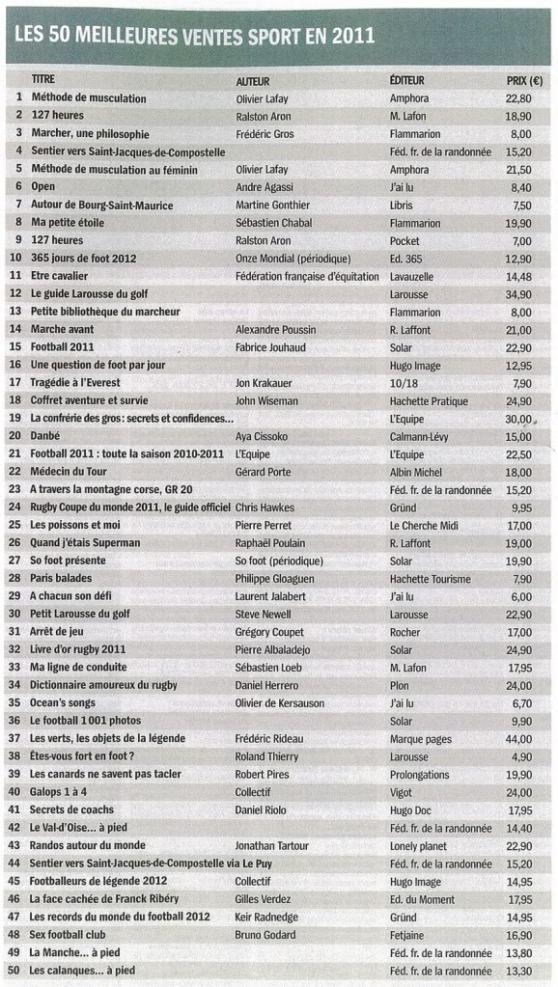 LivresHebdoAvril2012-SpcialSportClassementdesmeilleuresventespdf